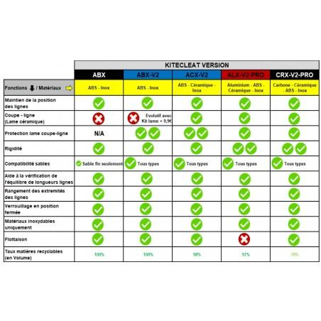 V2 – Kitecleat ABS – Inox